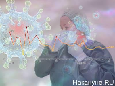 На Южном Урале за сутки 118 человек заболели коронавирусом